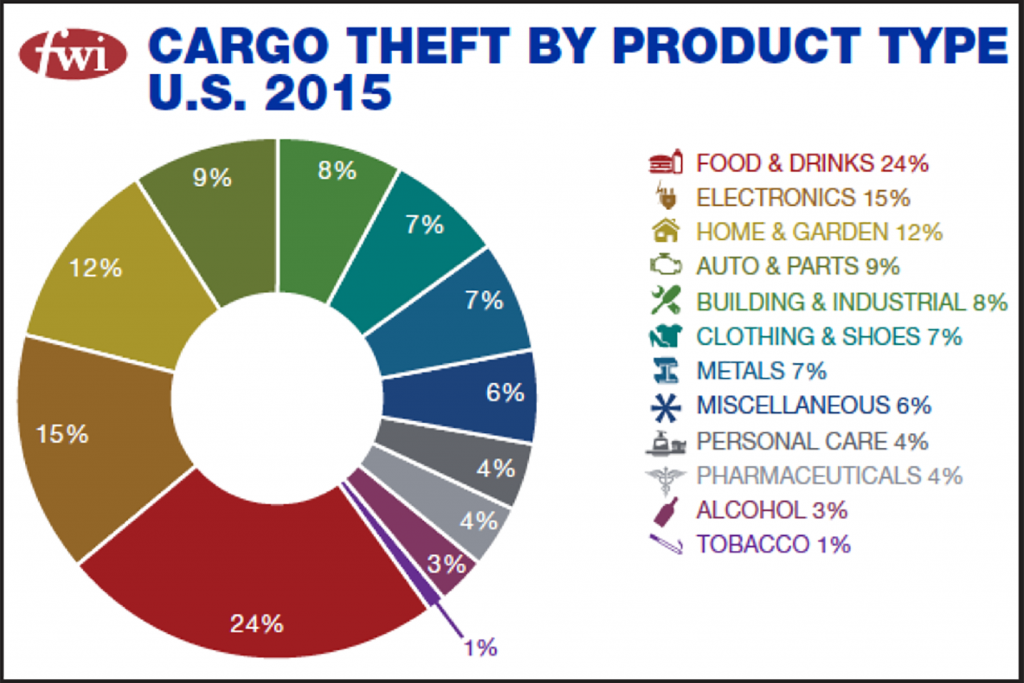 Cargo Freight Theft Statistics